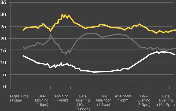 2015 viewing pattern